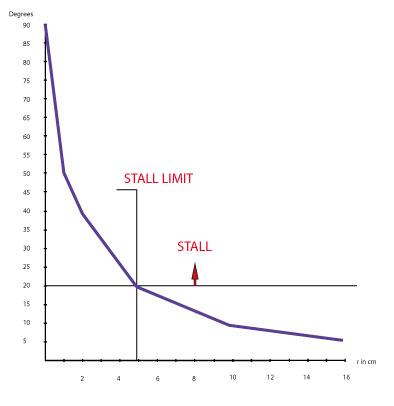 Stall limit