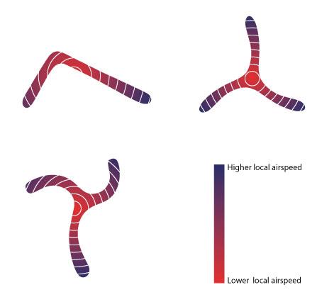 Airspeed on Boomerangs