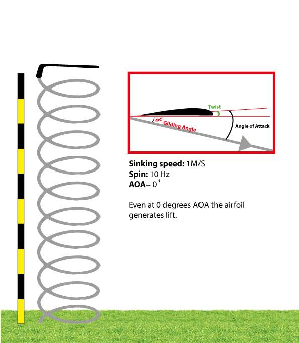 boomerang gliding path
